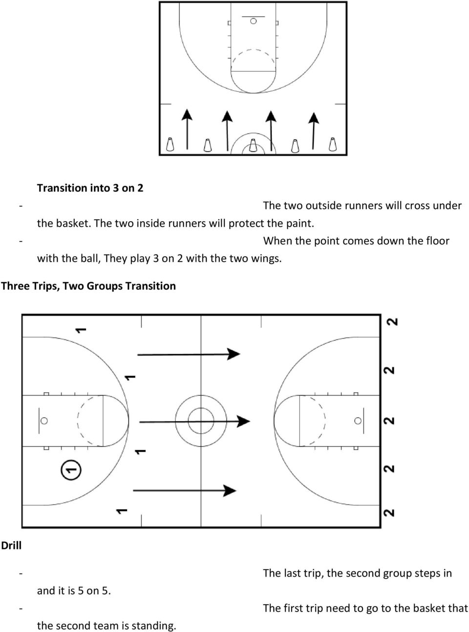 - When the point comes down the floor with the ball, They play 3 on 2 with the two wings.