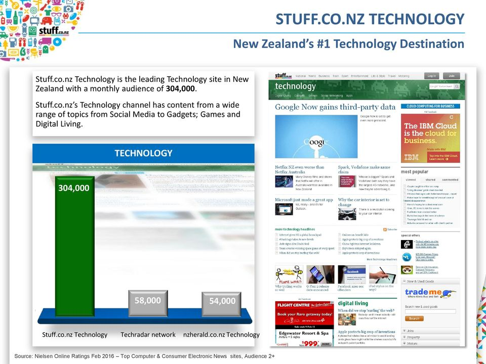 nz s Technology channel has content from a wide range of topics from Social Media to Gadgets; Games and Digital Living.