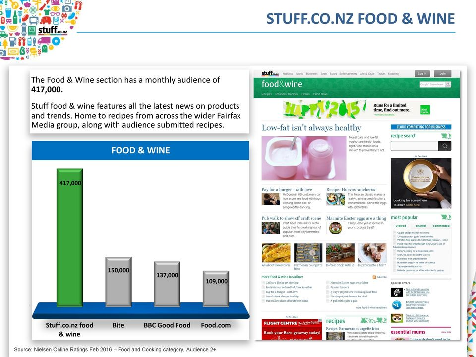 Home to recipes from across the wider Fairfax Media group, along with audience submitted recipes.