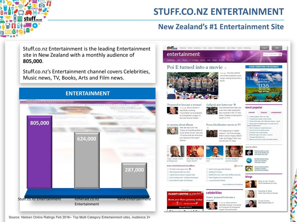 nz s Entertainment channel covers Celebrities, Music news, TV, Books, Arts and Film news.