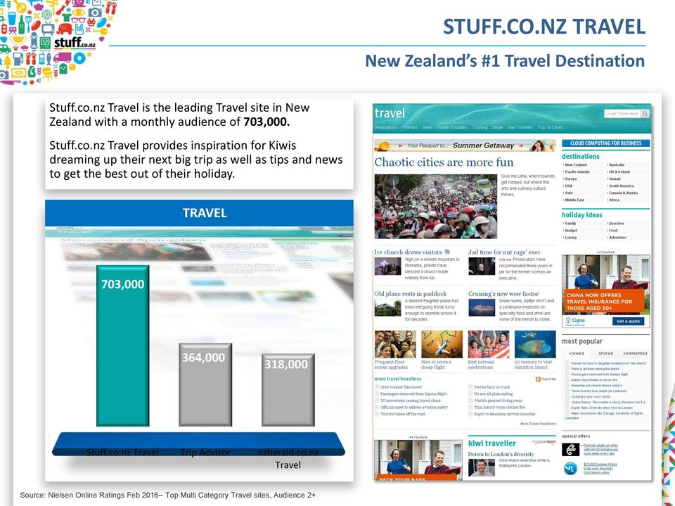 nz Travel provides inspiration for Kiwis dreaming up their next big trip as well as tips and news to get the best