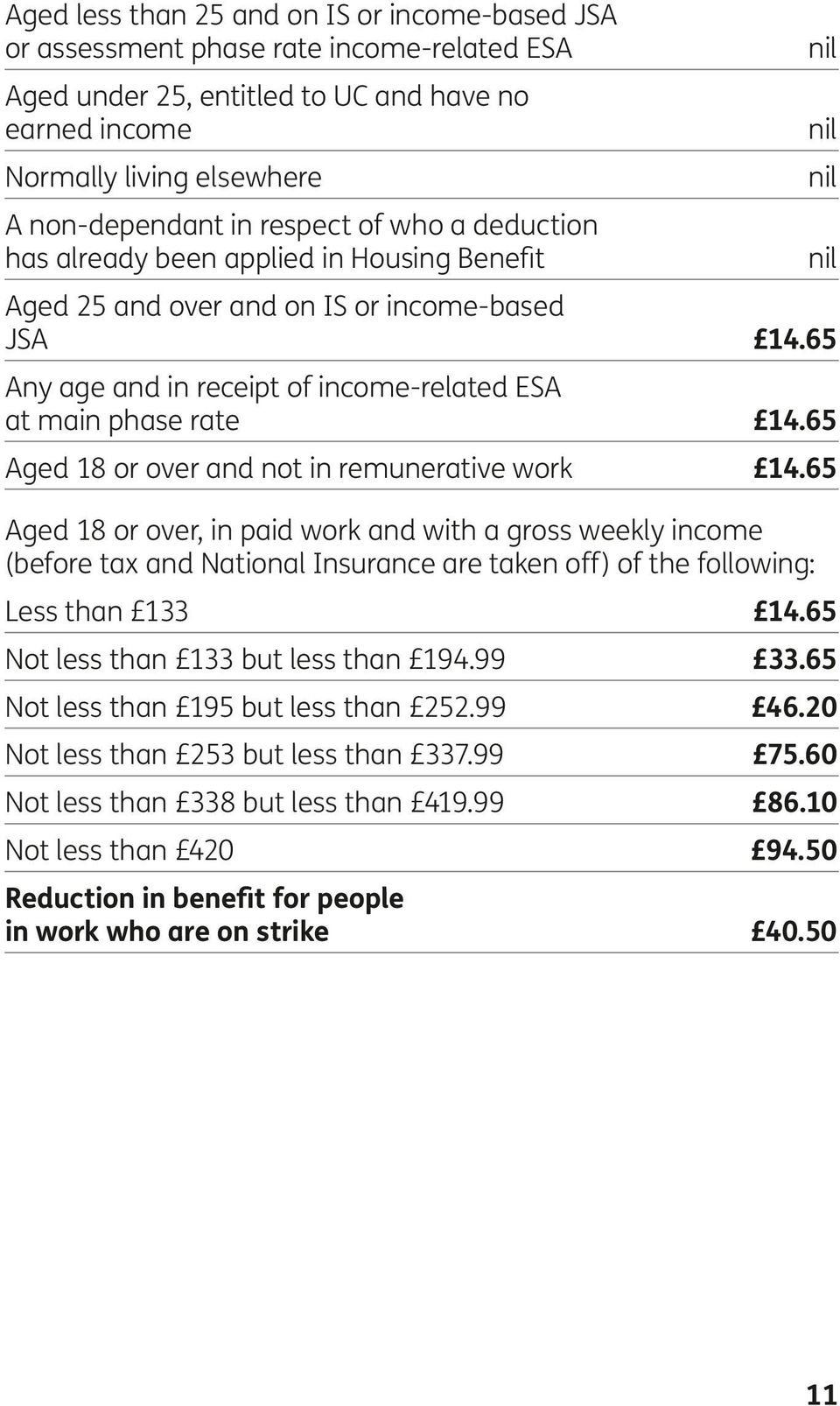 65 Aged 18 or over and not in remunerative work 14.65 Aged 18 or over, in paid work and with a gross weekly income (before tax and National Insurance are taken off) of the following: Less than 133 14.