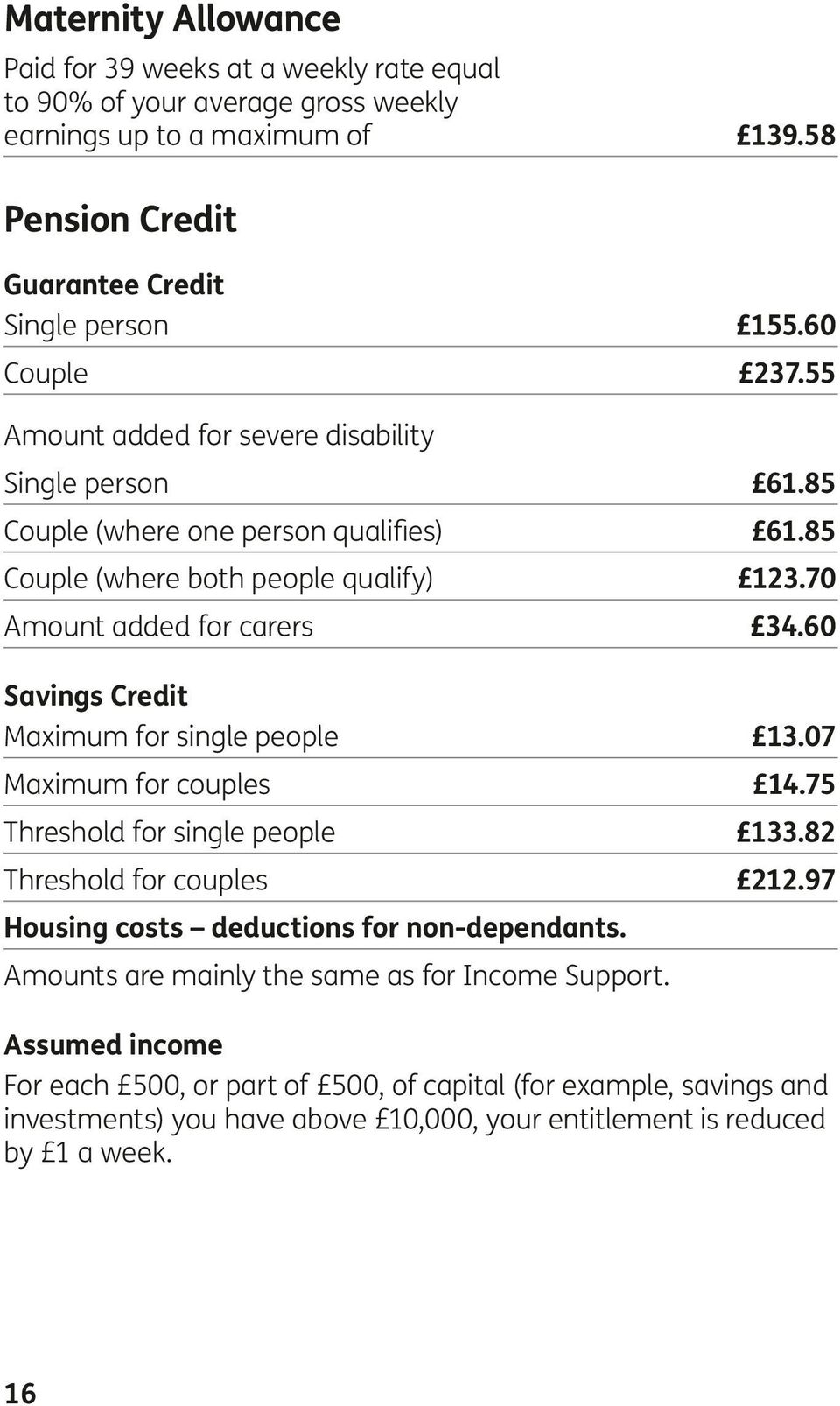 60 Savings Credit Maximum for single people 13.07 Maximum for couples 14.75 Threshold for single people 133.82 Threshold for couples 212.97 Housing costs deductions for non-dependants.