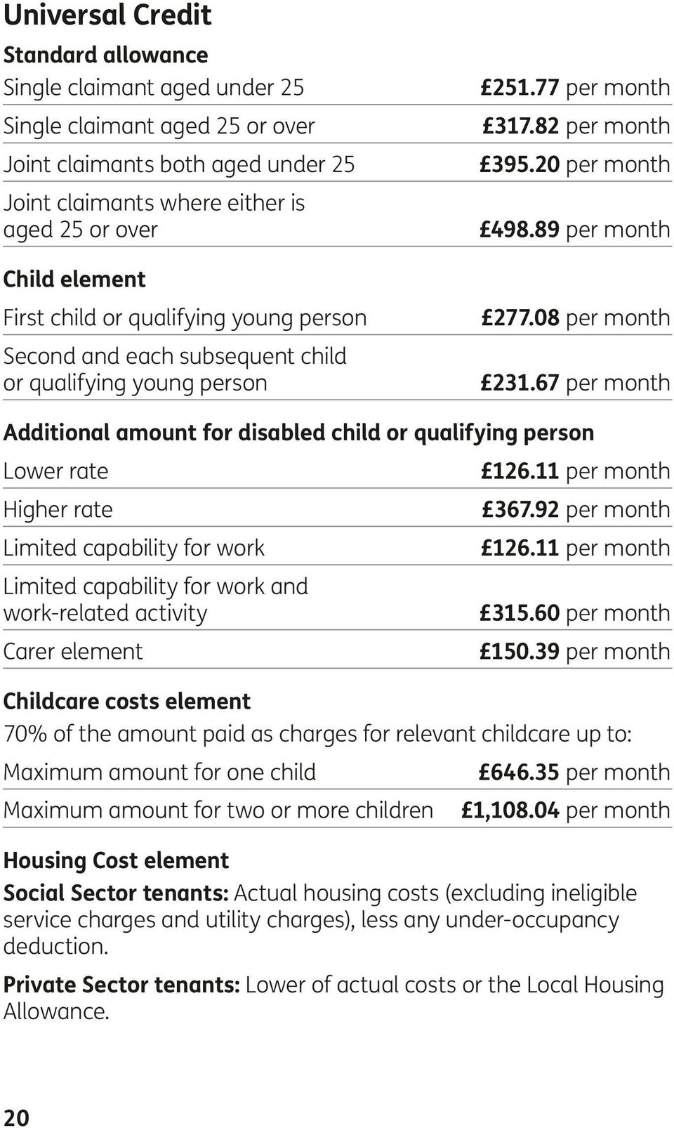 67 per month Additional amount for disabled child or qualifying person Lower rate 126.11 per month Higher rate 367.92 per month Limited capability for work 126.