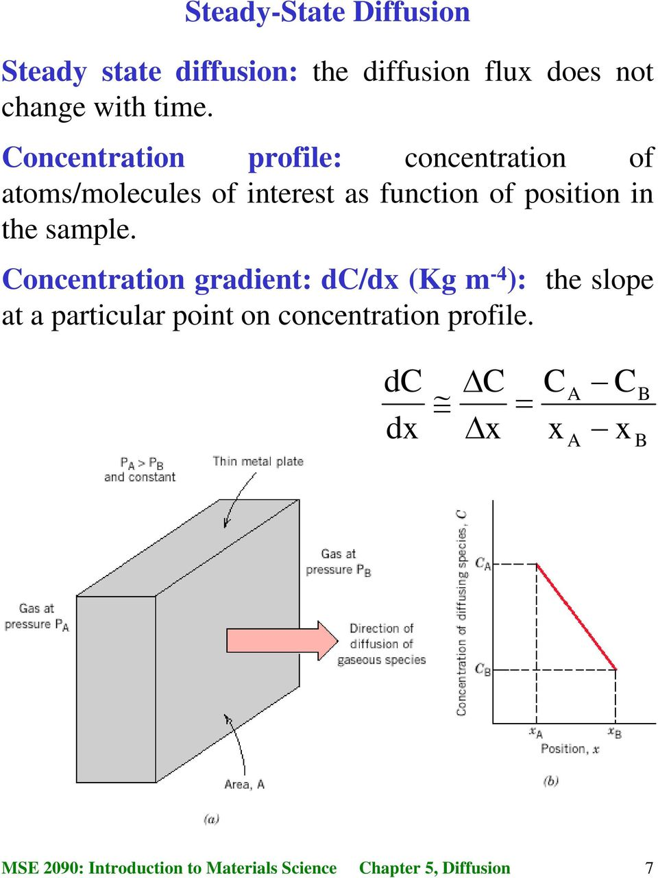 Concentration profile: concentration of atoms/molecules of interest as function