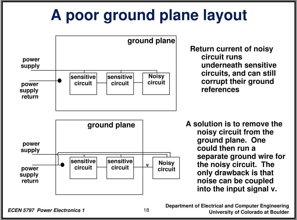 circuit ground plane sensitive circuit v Noisy circuit A solution is to remove the noisy circuit from the ground plane.