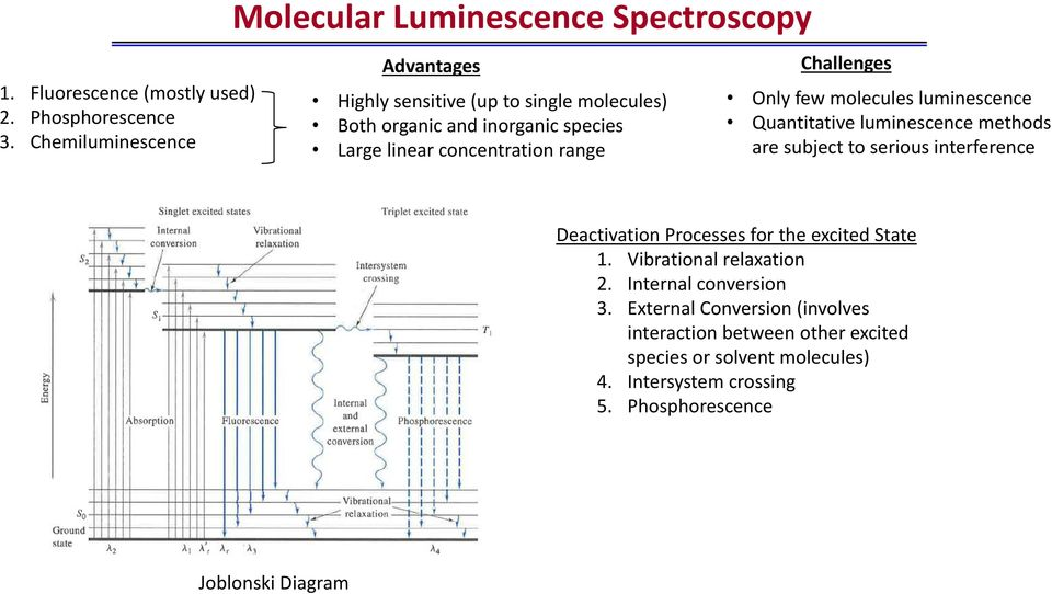 linear concentration range Challenges Only few molecules luminescence Quantitative luminescence methods are subject to serious interference