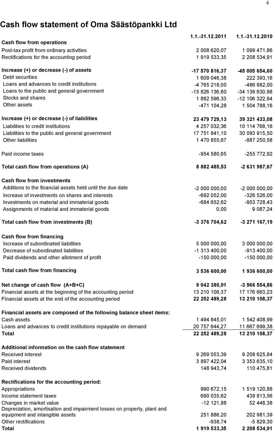 2010 Post-tax profit from ordinary activities 2 008 620,07 1 099 471,86 Rectifications for the accounting period 1 919 533,35 2 208 534,91 Increase (+) or decrease (-) of assets -17 570 816,37-45 005