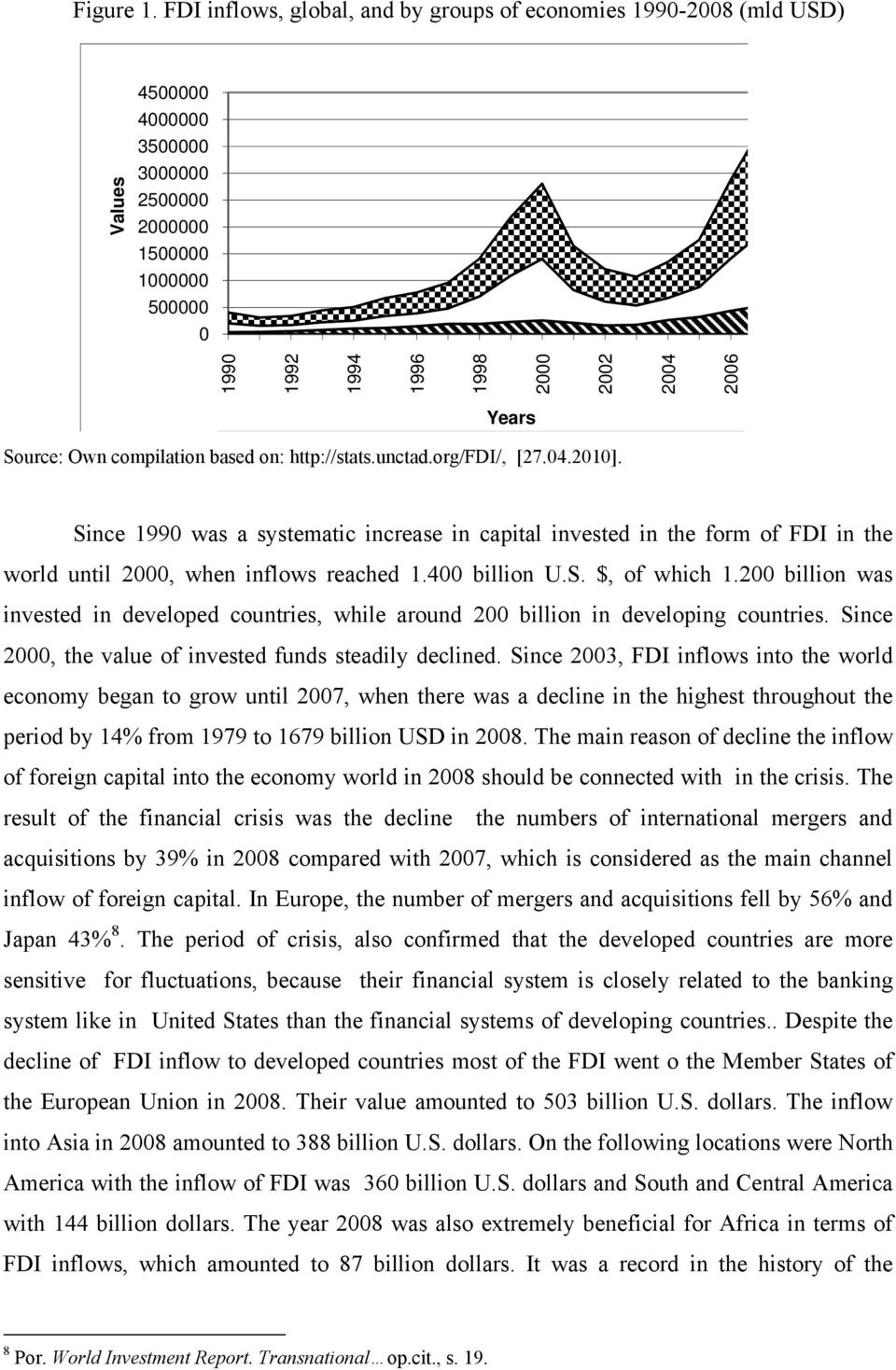 Source: Own compilation based on: http://stats.unctad.org/fdi/, [27.04.2010].