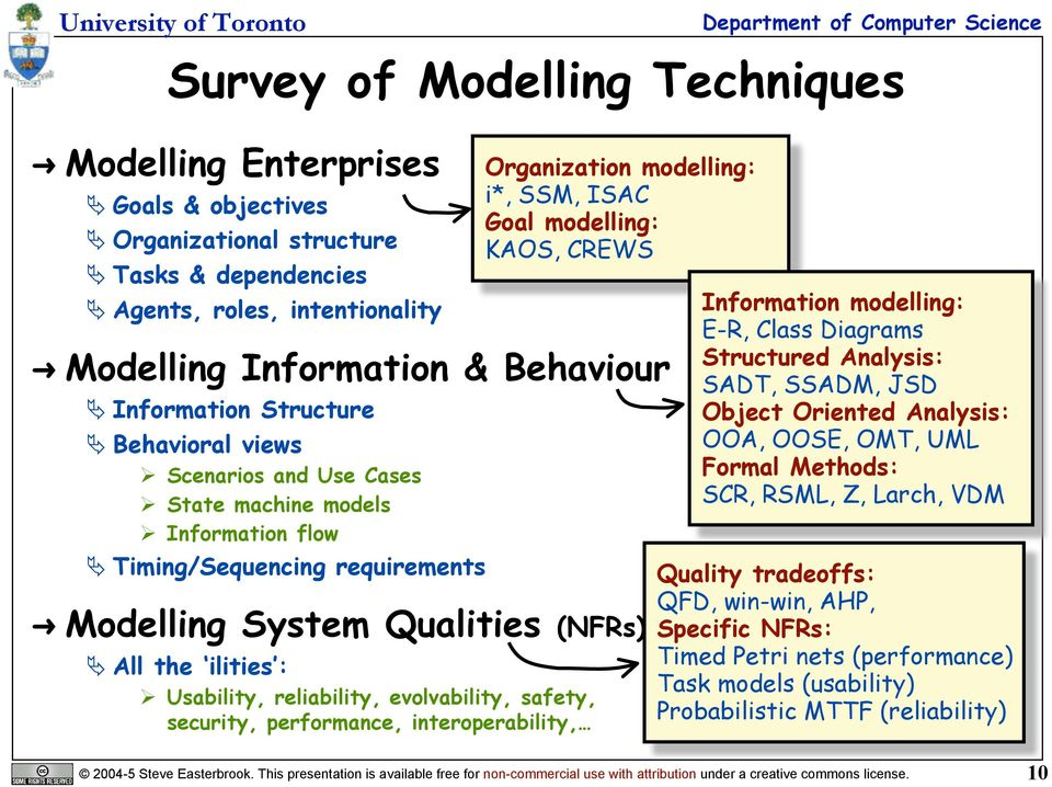 evolvability, safety, security, performance, interoperability, Organization modelling: i*, SSM, ISAC Goal modelling: KAOS, CREWS Information modelling: E-R, Class Diagrams Structured Analysis: SADT,