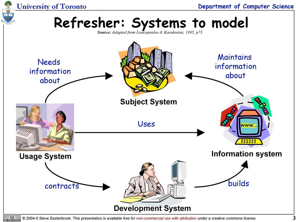 system contracts builds Development System 2004-5 Steve Easterbrook.