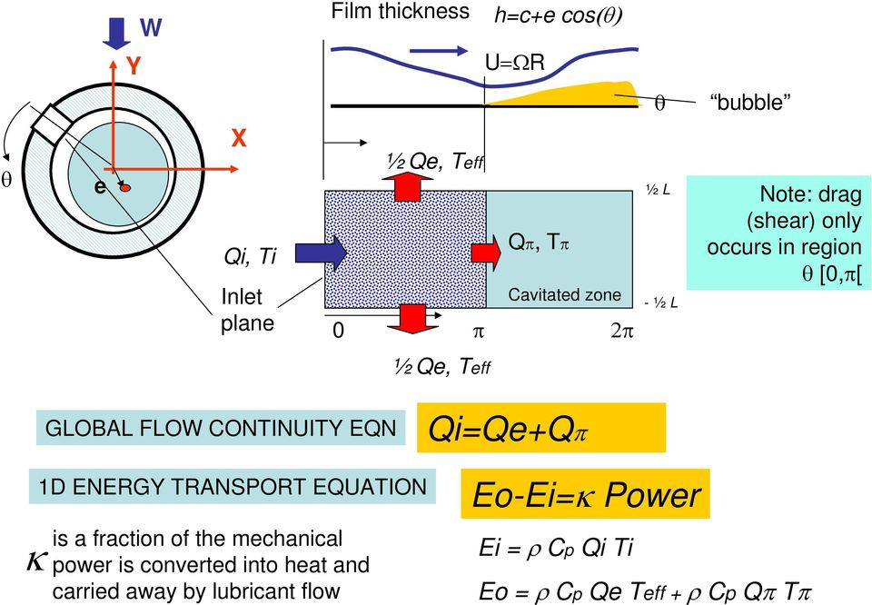 QiQ+Qπ κ 1D ENERGY TRANPORT EQUATION is a fraction of th mchanical powr is convrtd into
