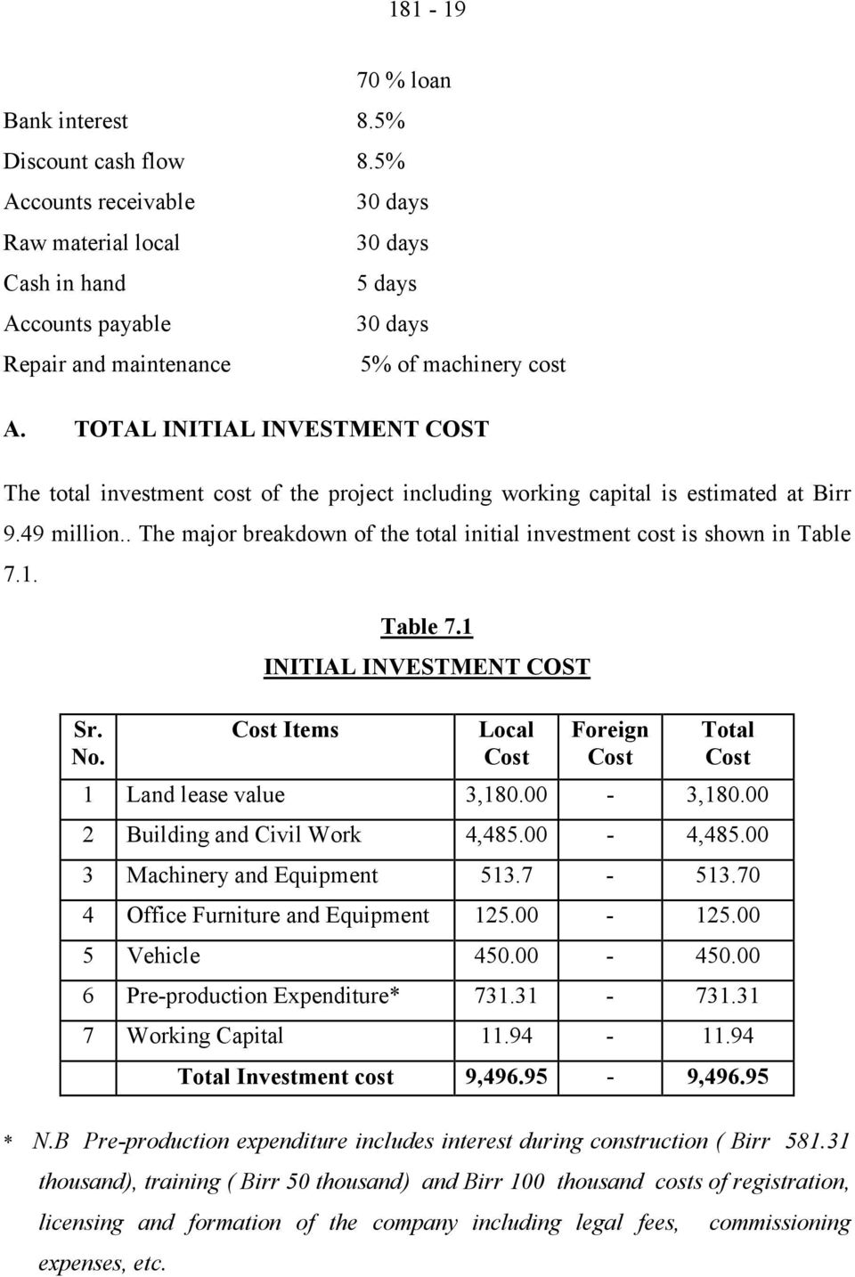 TOTAL INITIAL INVESTMENT COST The total investment cost of the project including working capital is estimated at Birr 9.49 million.