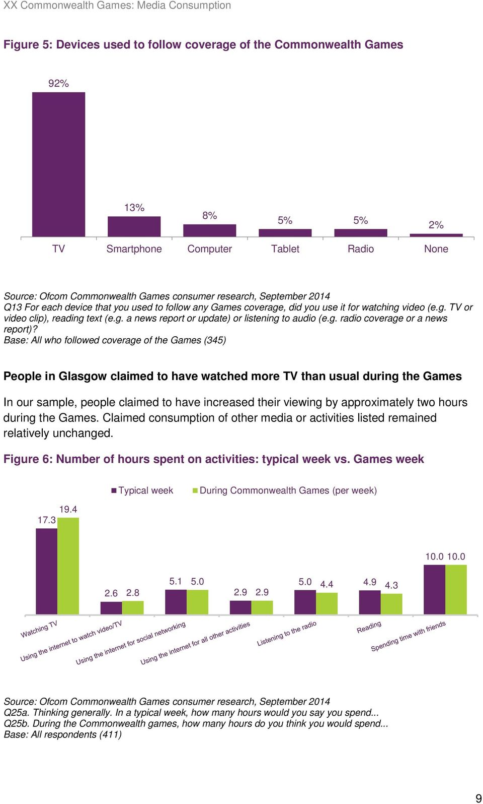 Base: All who followed coverage of the Games (345) People in Glasgow claimed to have watched more TV than usual during the Games In our sample, people claimed to have increased their viewing by