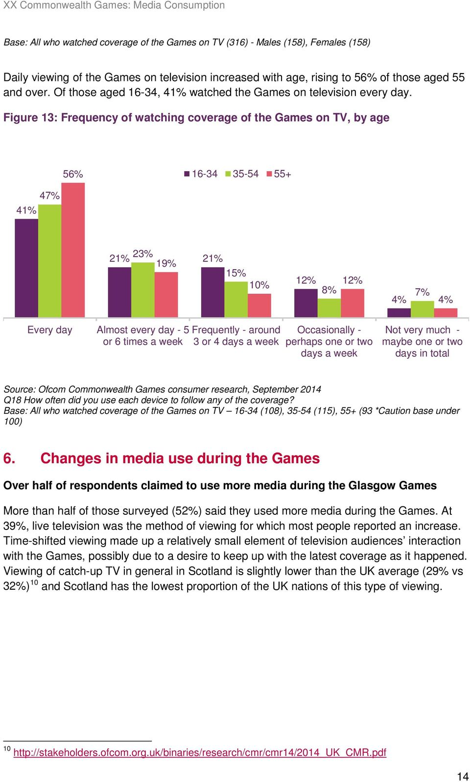 Figure 13: Frequency of watching coverage of the Games on TV, by age 56% 16-34 35-54 55+ 47% 41% 21% 23% 19% 21% 15% 10% 12% 12% 8% 7% 4% 4% Every day Almost every day - 5 Frequently - around or 6