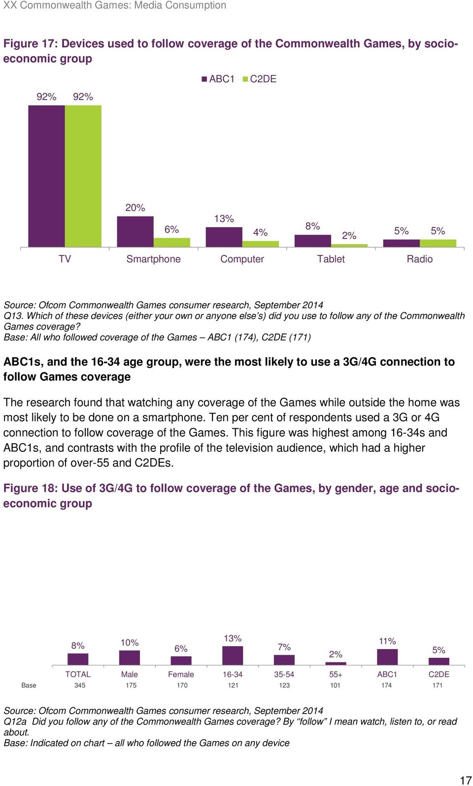 Base: All who followed coverage of the Games ABC1 (174), C2DE (171) ABC1s, and the 16-34 age group, were the most likely to use a 3G/4G connection to follow Games coverage The research found that