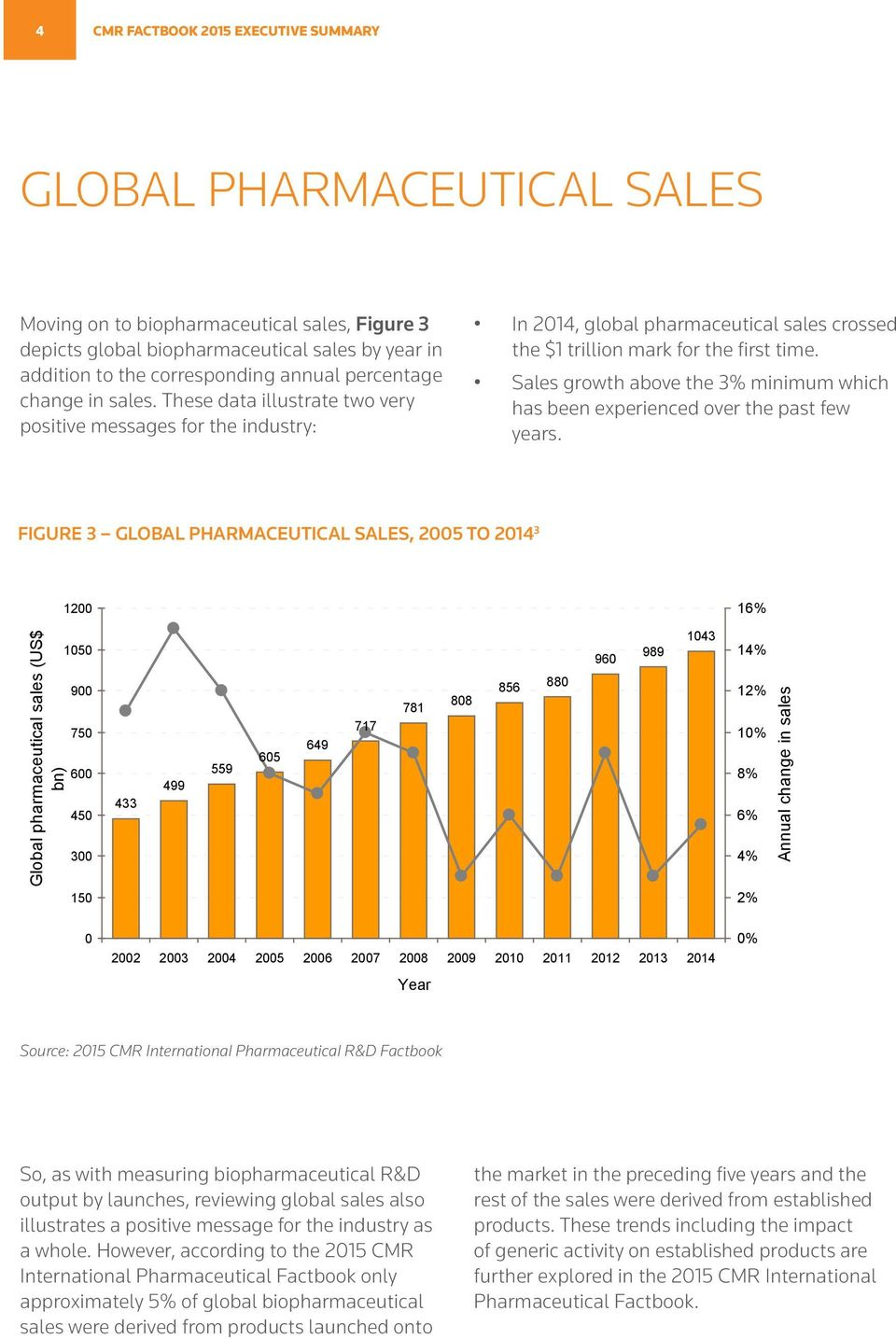 Sales growth above the 3% minimum which has been experienced over the past few years. FIGURE 3 GLOBAL PHARMACEUTICAL SALES, 2005 TO 2014 3 1200 16% Global pharmaceutical sales (US$ bn).