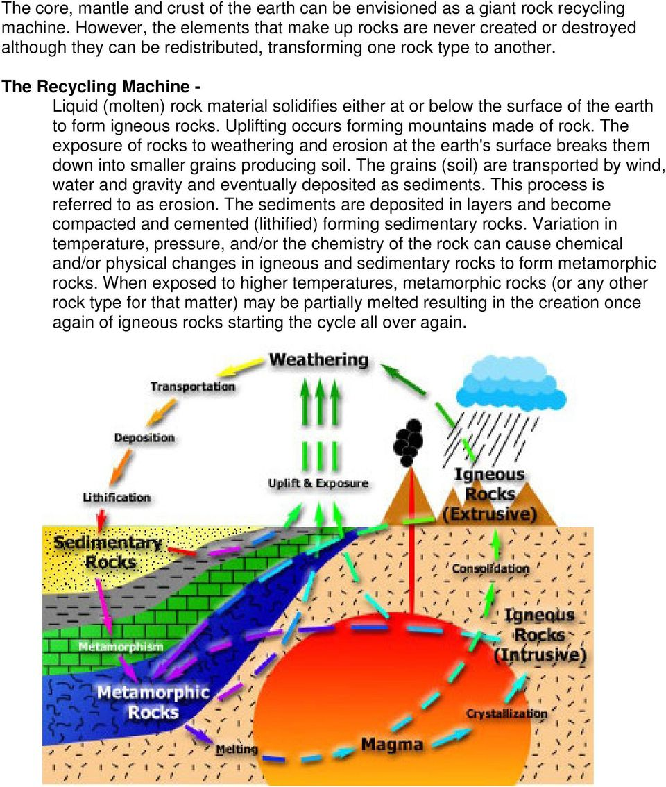 The Recycling Machine - Liquid (molten) rock material solidifies either at or below the surface of the earth to form igneous rocks. Uplifting occurs forming mountains made of rock.