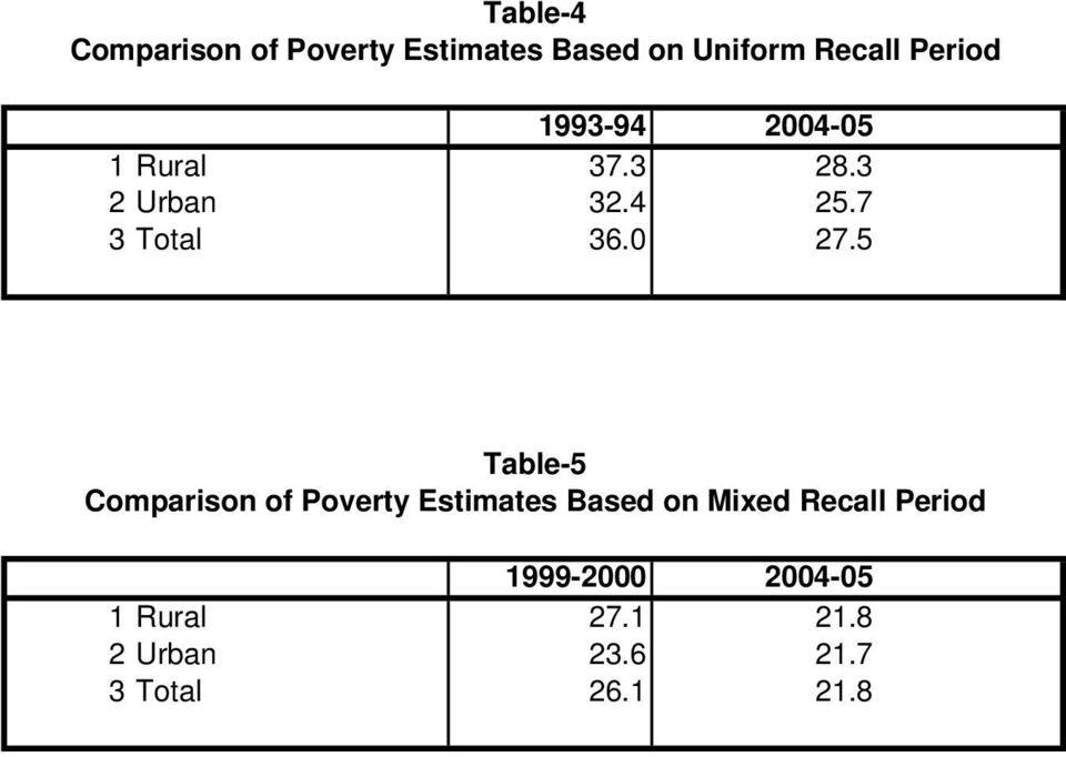 5 Table-5 Comparison of Poverty Estimates Based on Mixed Recall Period