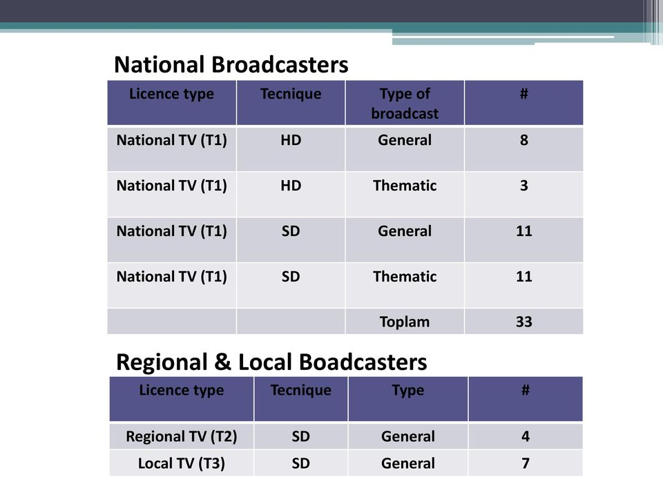 11 National TV (T1) SD Thematic 11 Regional & Local Boadcasters Toplam 33