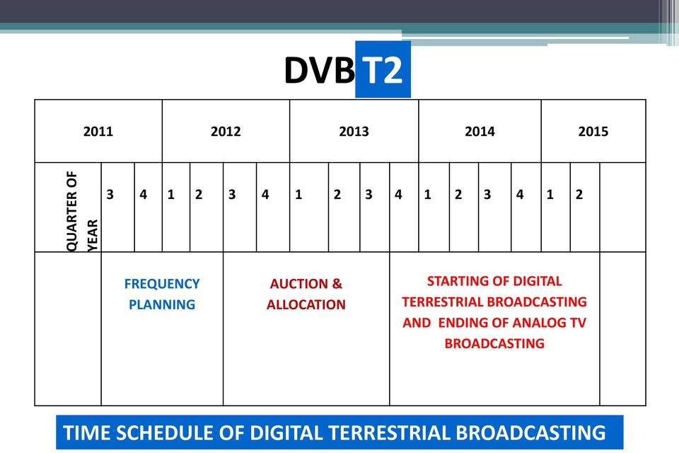 STARTING OF DIGITAL TERRESTRIAL BROADCASTING AND ENDING OF