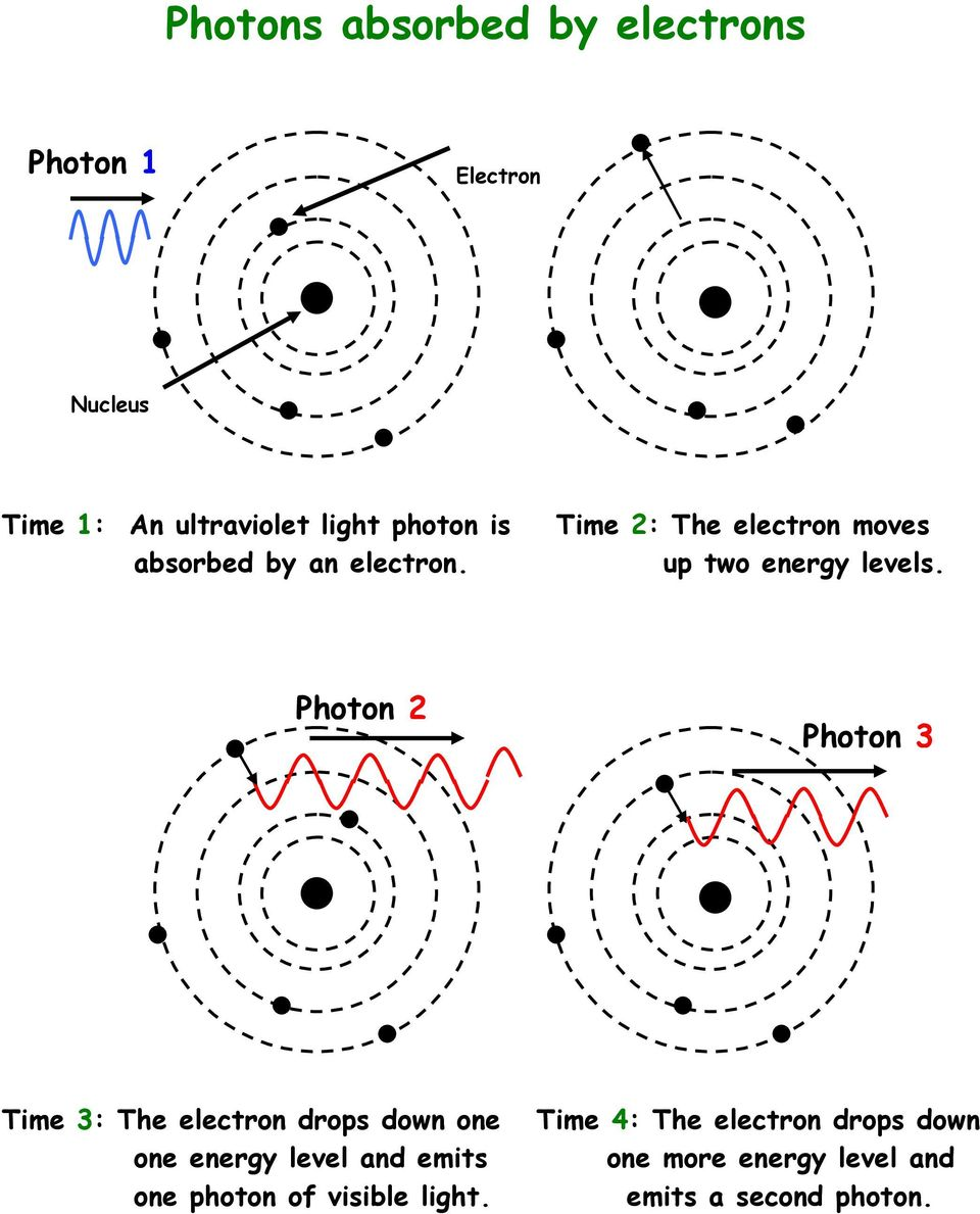 Photon 2 Photon 3 Time 3: The electron drops down one one energy level and emits one