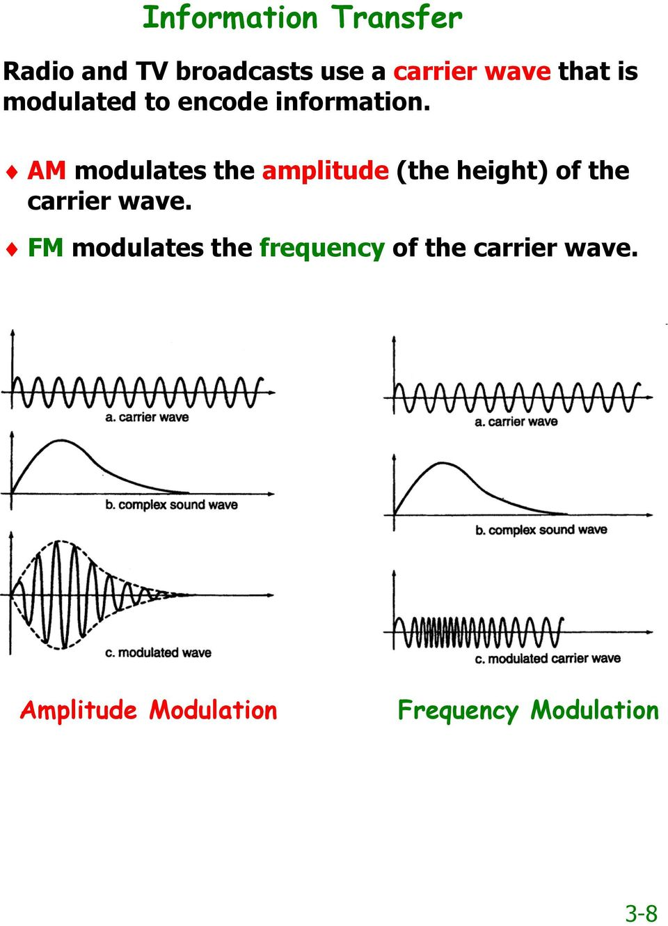 Amplitude Modulation AM Radio AM radio operates on the principle of encoding by modulating the amplitude of the Amplitude