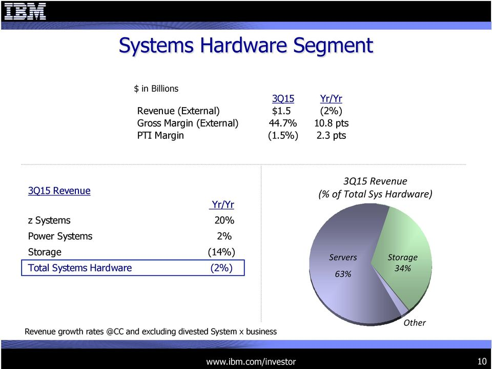 3 pts 3Q15 Revenue Yr/Yr z Systems 20% Power Systems 2% Storage (14%) Total Systems Hardware (2%)