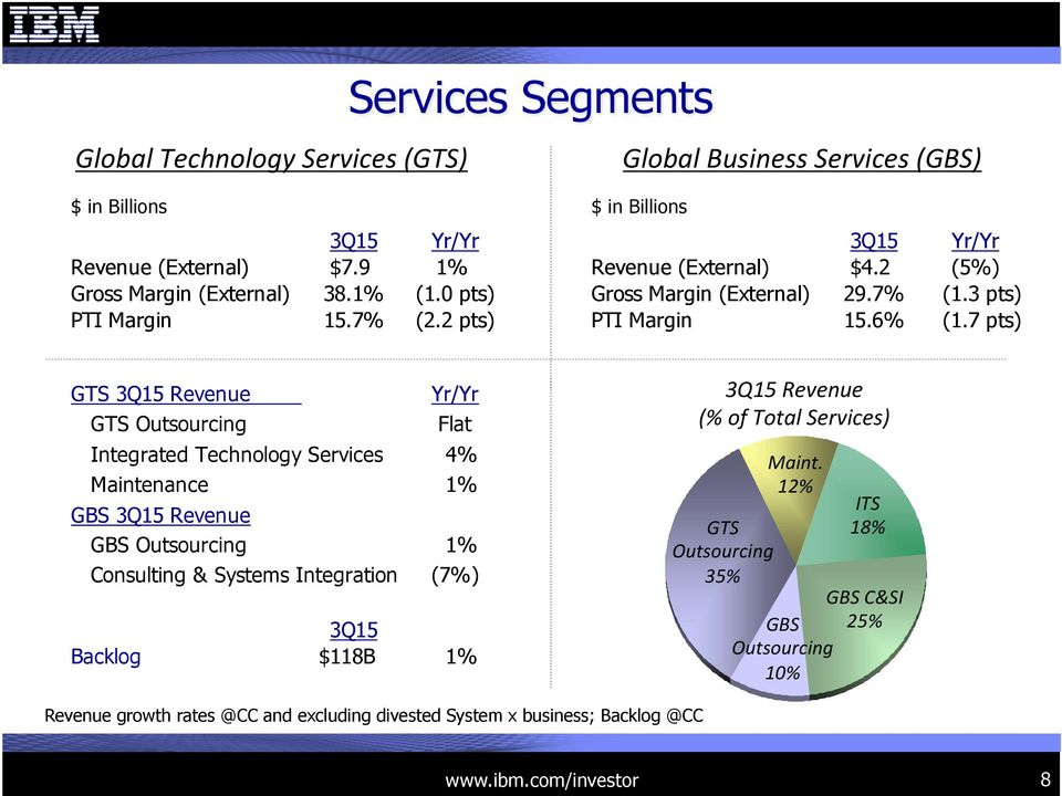 7 pts) GTS 3Q15 Revenue GTS Outsourcing Yr/Yr Flat Integrated Technology Services 4% Maintenance 1% GBS 3Q15 Revenue GBS Outsourcing 1% Consulting & Systems Integration (7%) 3Q15