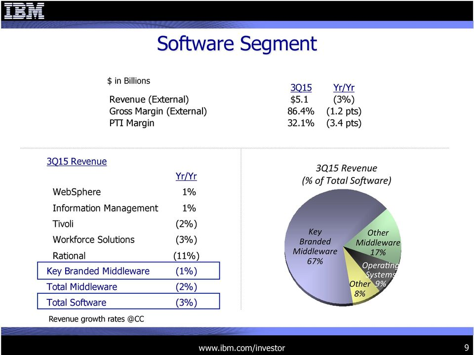 4 pts) 3Q15 Revenue Yr/Yr WebSphere 1% Information Management 1% Tivoli (2%) Workforce Solutions (3%) Rational (11%)