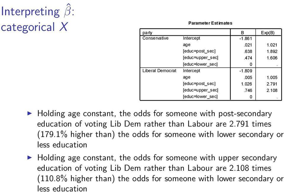 Holding age constant, the odds for someone with post-secondary education of voting Lib Dem rather than Labour are 2.791 times (179.