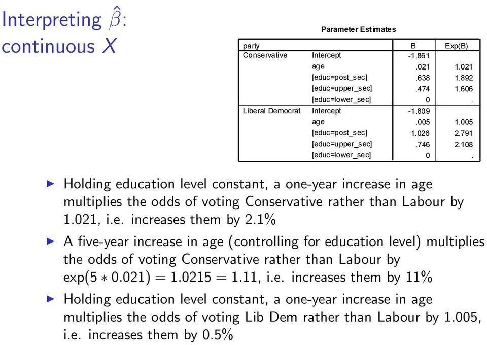 Holding education level constant, a one-year increase in age multiplies the odds of voting Conservative rather than Labour by 1.021, i.e. increases them by 2.