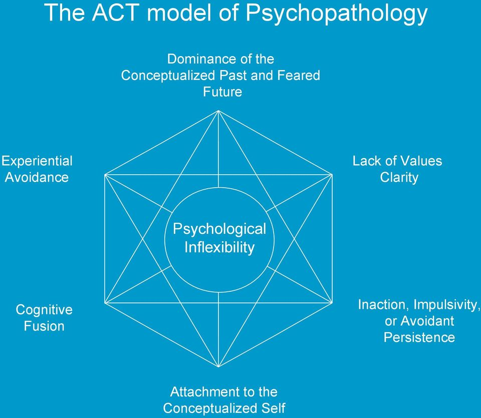 Clarity Psychological Inflexibility Inaction, Impulsivity, or