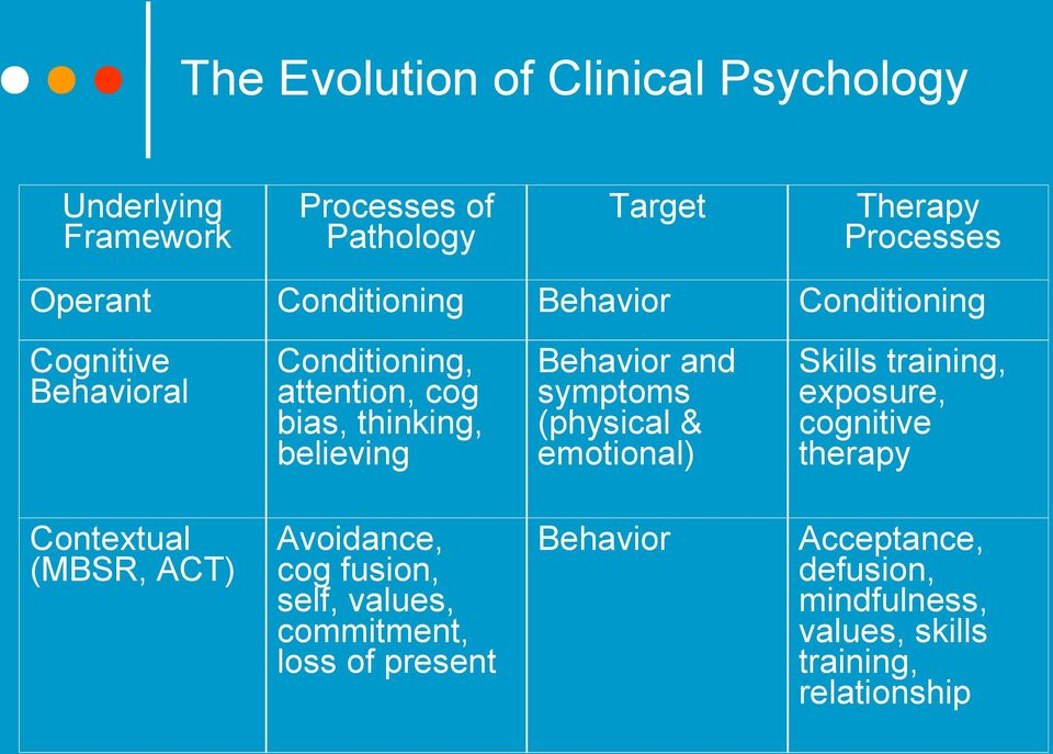 and symptoms (physical & emotional) Skills training, exposure, cognitive therapy Contextual (MBSR, ACT) Avoidance, cog