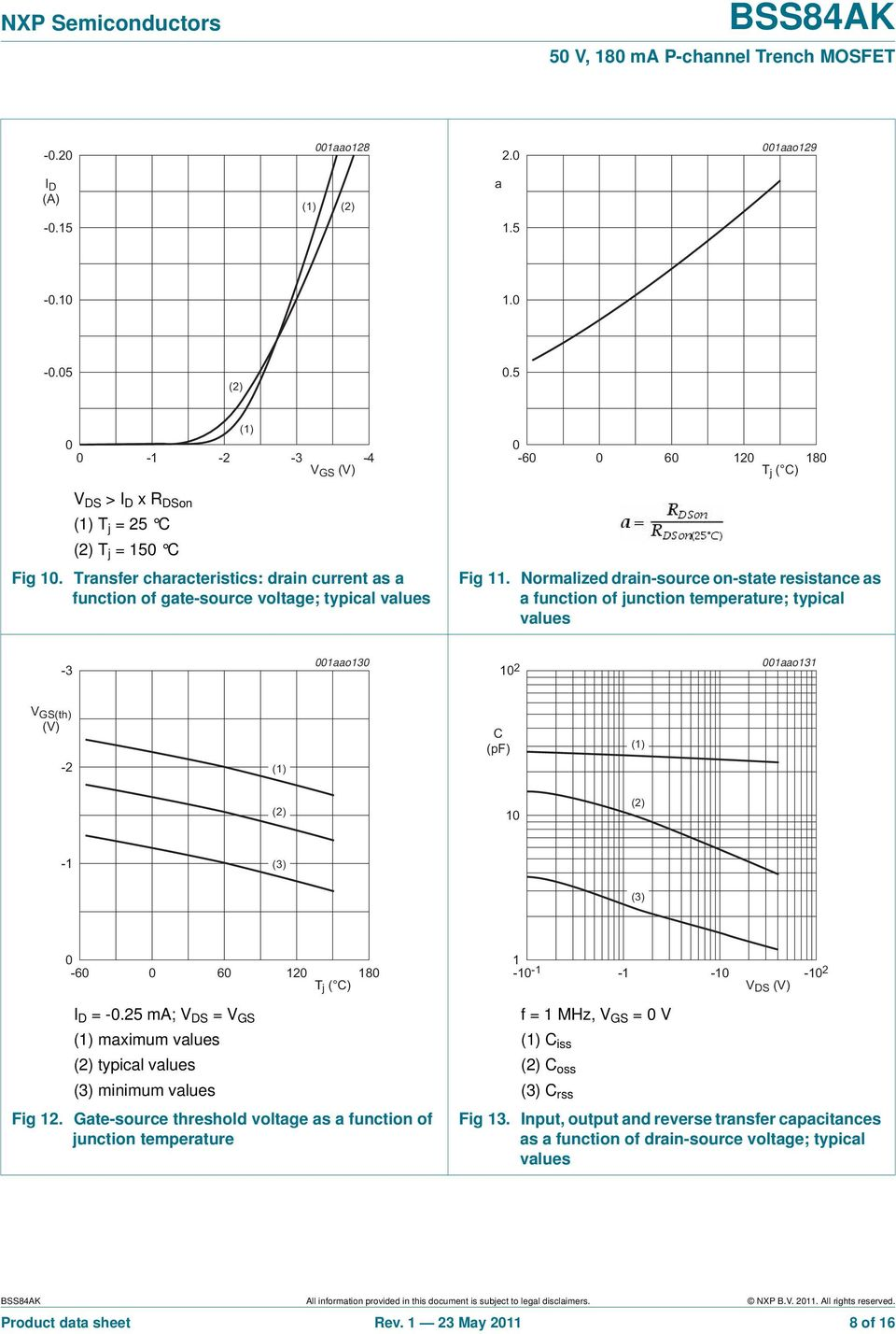 Normalized drain-source on-state resistance as a function of junction temperature; typical values -3 1aao13 1 2 1aao131 V GS(th) (V) -2 (1) C (pf) (1) (2) 1 (2) -1 (3) (3) -6 6 12 18 T j ( C) I D = -.
