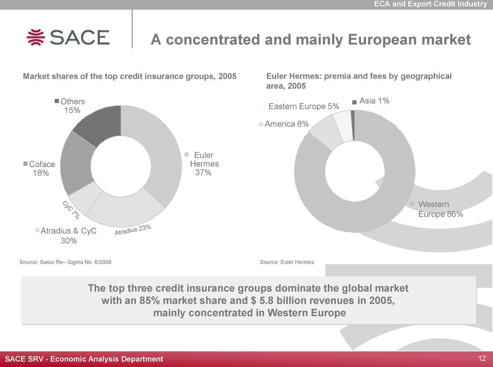 37% Western Europe 86% Atradius & CyC 30% Source: Swiss Re Sigma No.