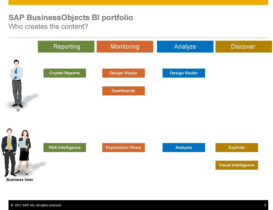Design Studio Dashboards IT Web Intelligence Exploration Views