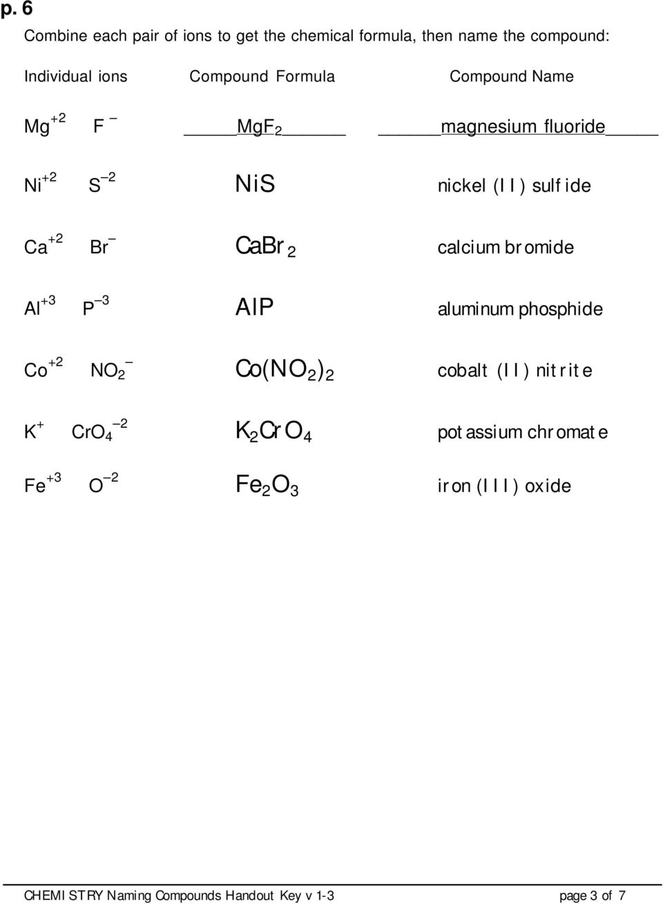 worksheet Molecular Compounds Worksheet naming molecular compounds worksheet answers free worksheets compounds