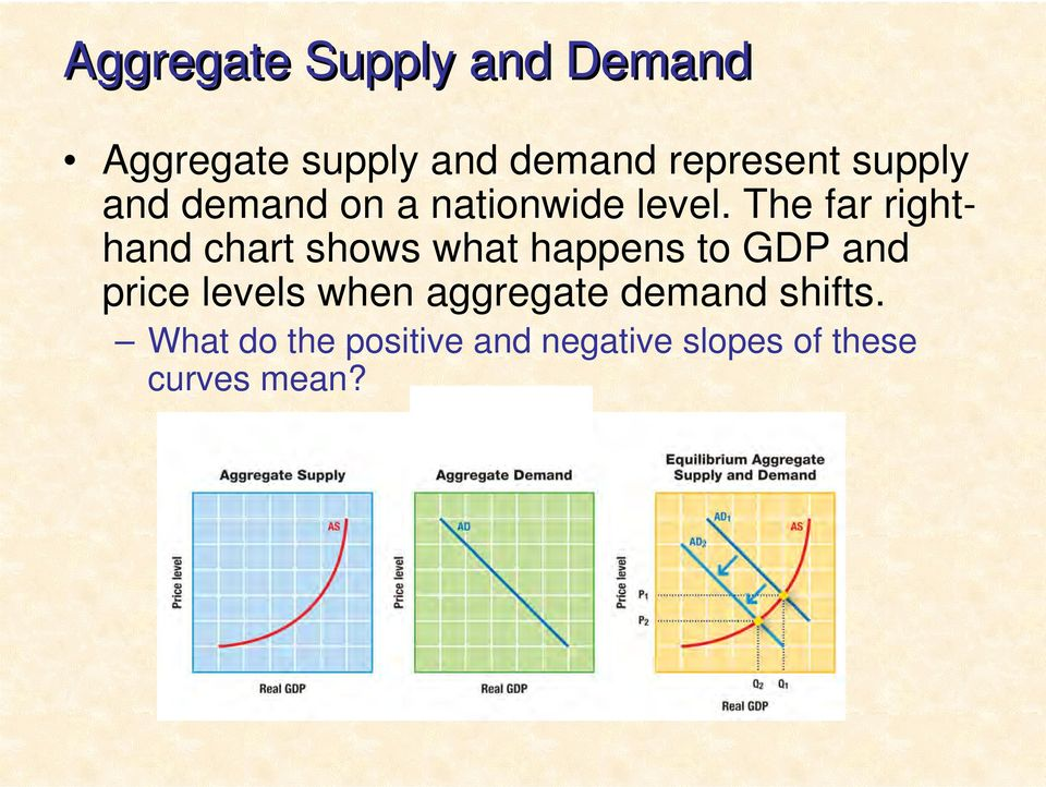 The far righthand chart shows what happens to GDP and price levels