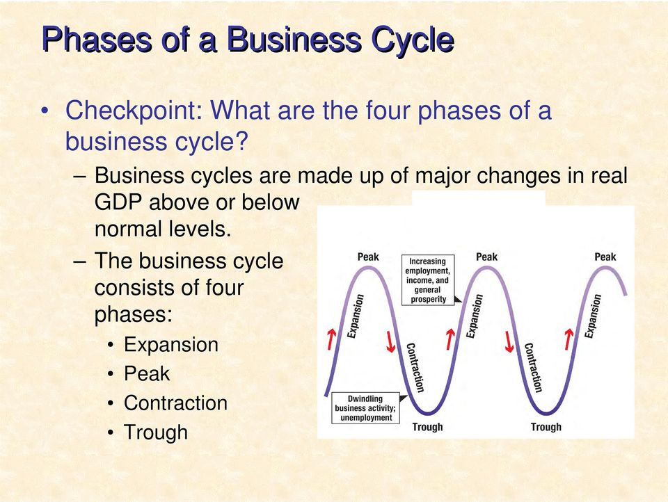 Business cycles are made up of major changes in real GDP above