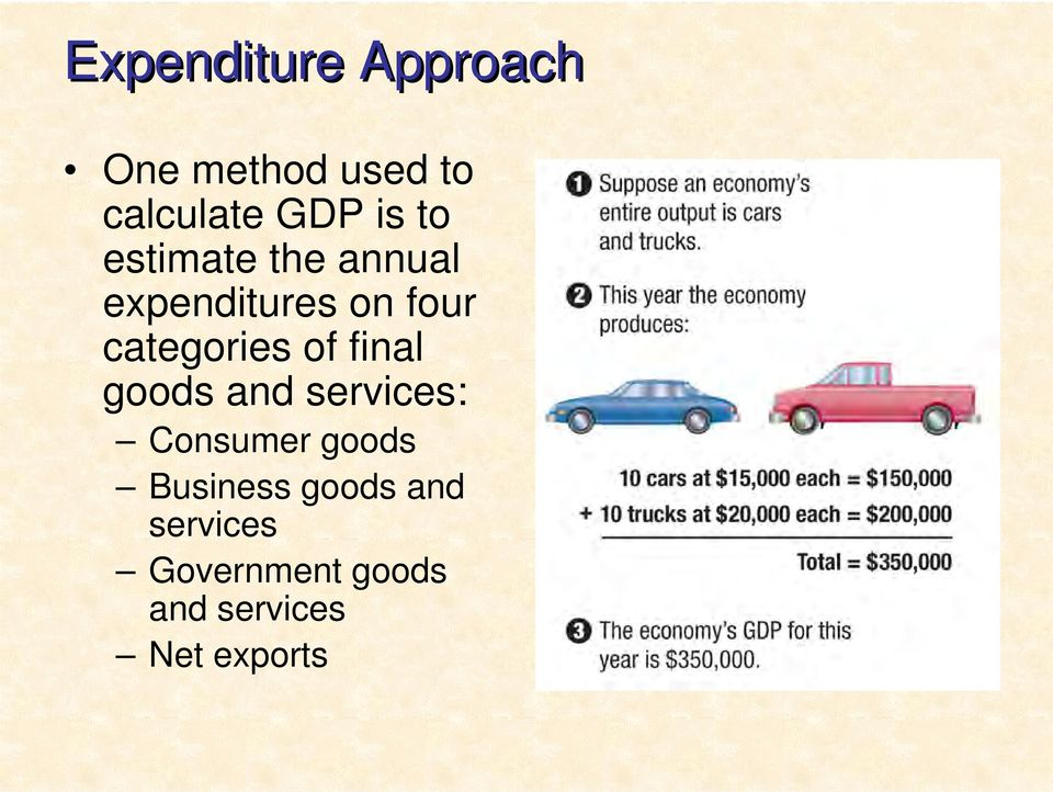 of final goods and services: Consumer goods Business