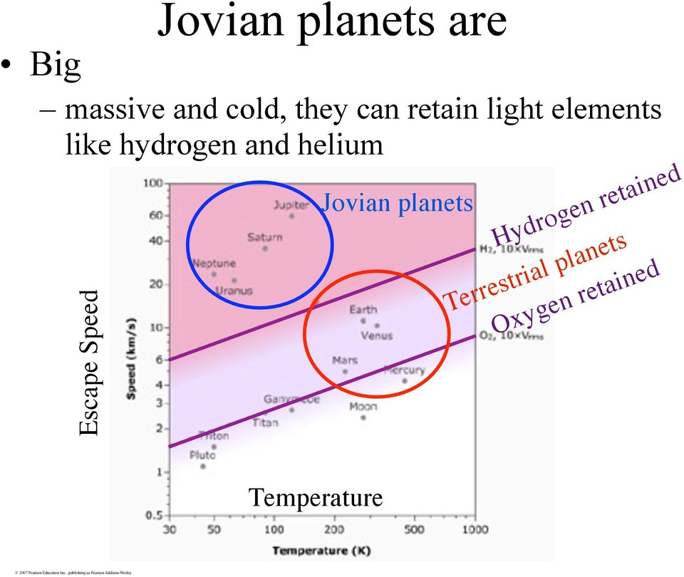 helium Escape Speed Jovian planets Hydrogen