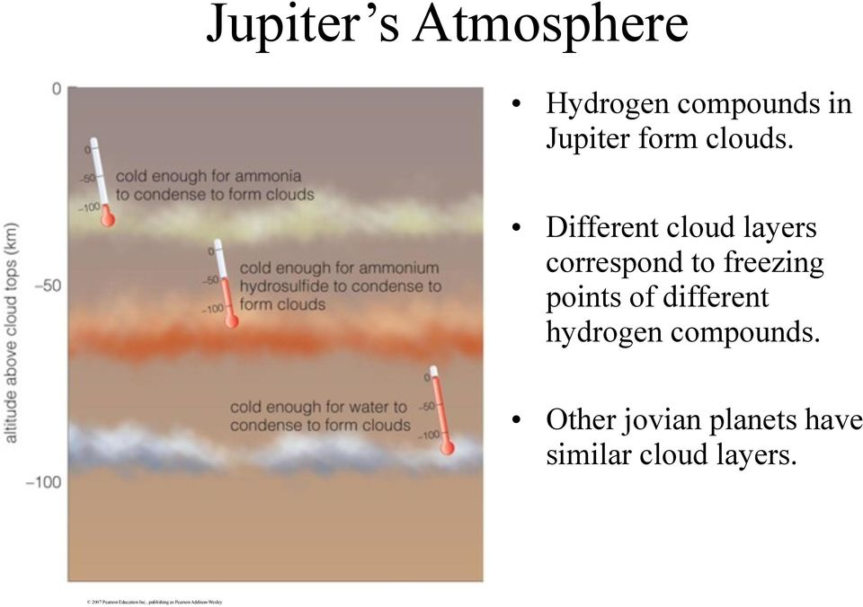 Different cloud layers correspond to freezing