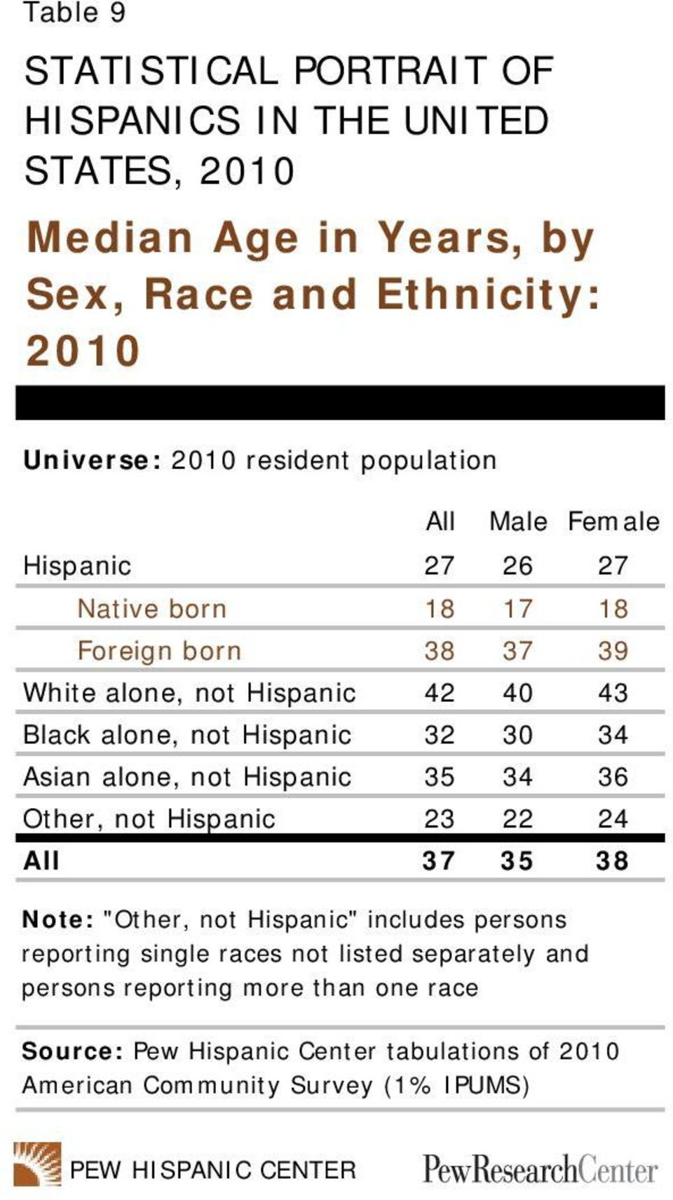 "32 30 34 Asian alone, not Hispanic 35 34 36 Other, not Hispanic 23 22 24 All 37 35 38 Note: ""Other, not Hispanic"" includes persons reporting single"