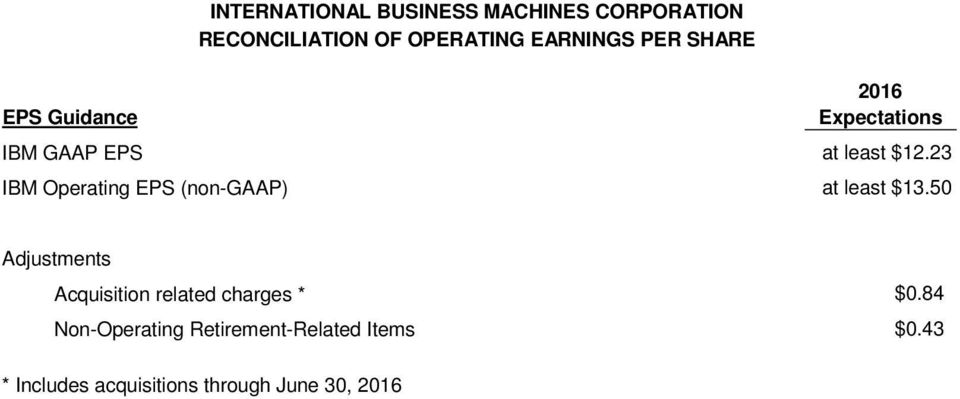 23 IBM Operating EPS (non-gaap) at least $13.