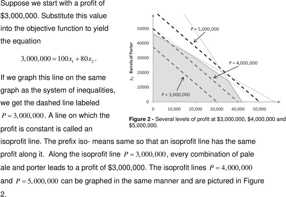 If we graph this line on the same graph as the system of inequalities, we get the dashed line labeled P 3,000,000. A line on which the profit is constant is called an isoprofit line.