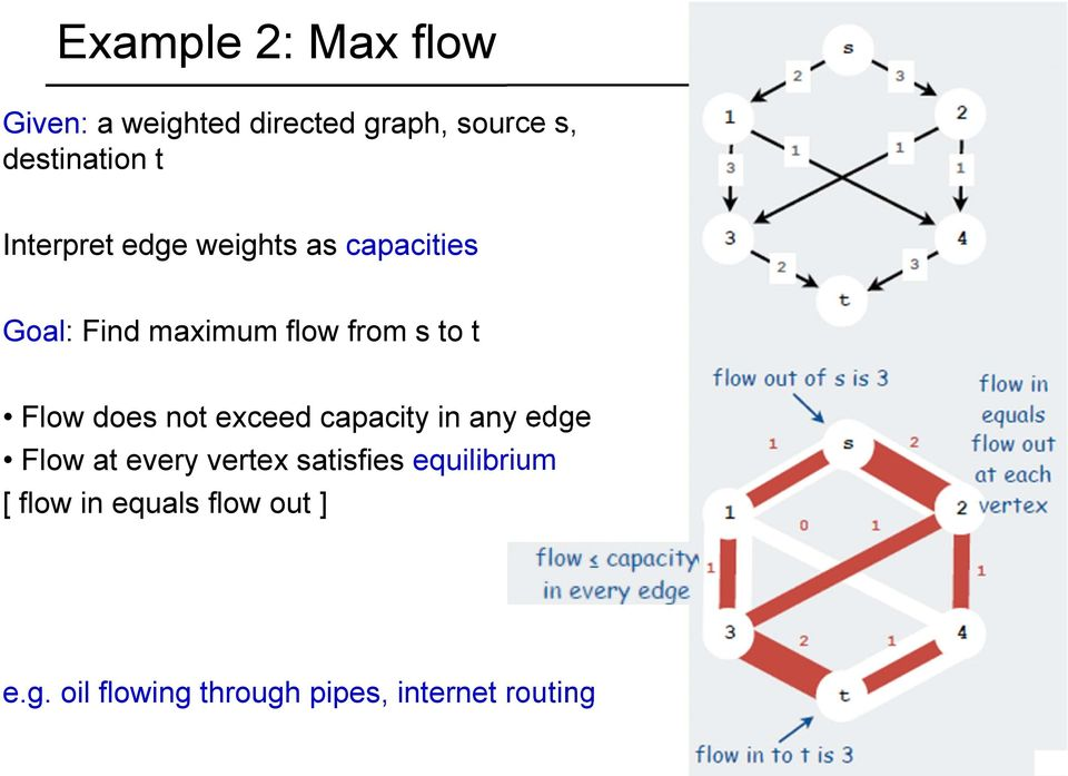 does not exceed capacity in any edge Flow at every vertex satisfies