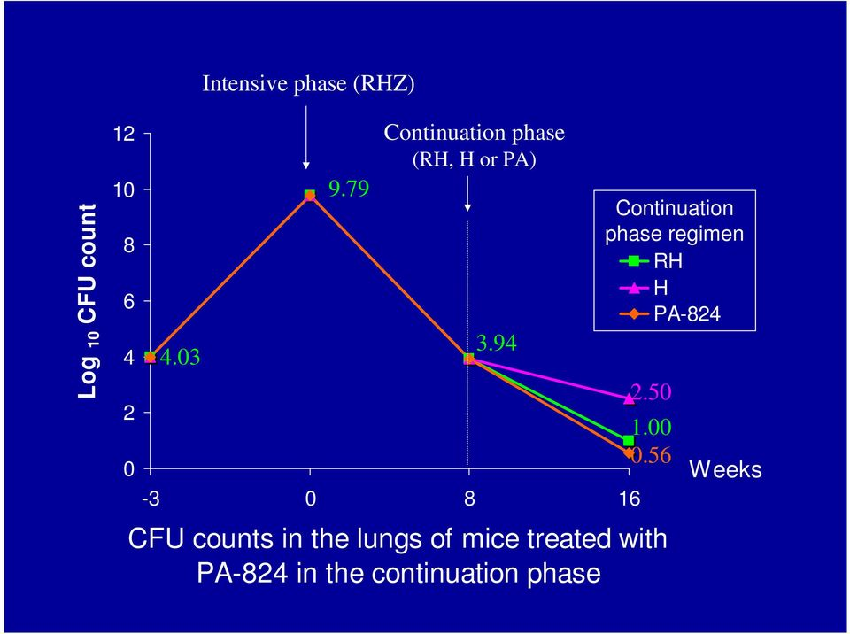94-3 8 16 CFU counts in the lungs of mice treated with