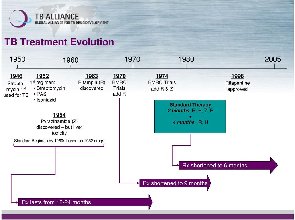 1974 BMRC Trials add R & Z Standard Therapy 2 months: R, H, Z, E + 4 months: R, H 1998 Rifapentine approved