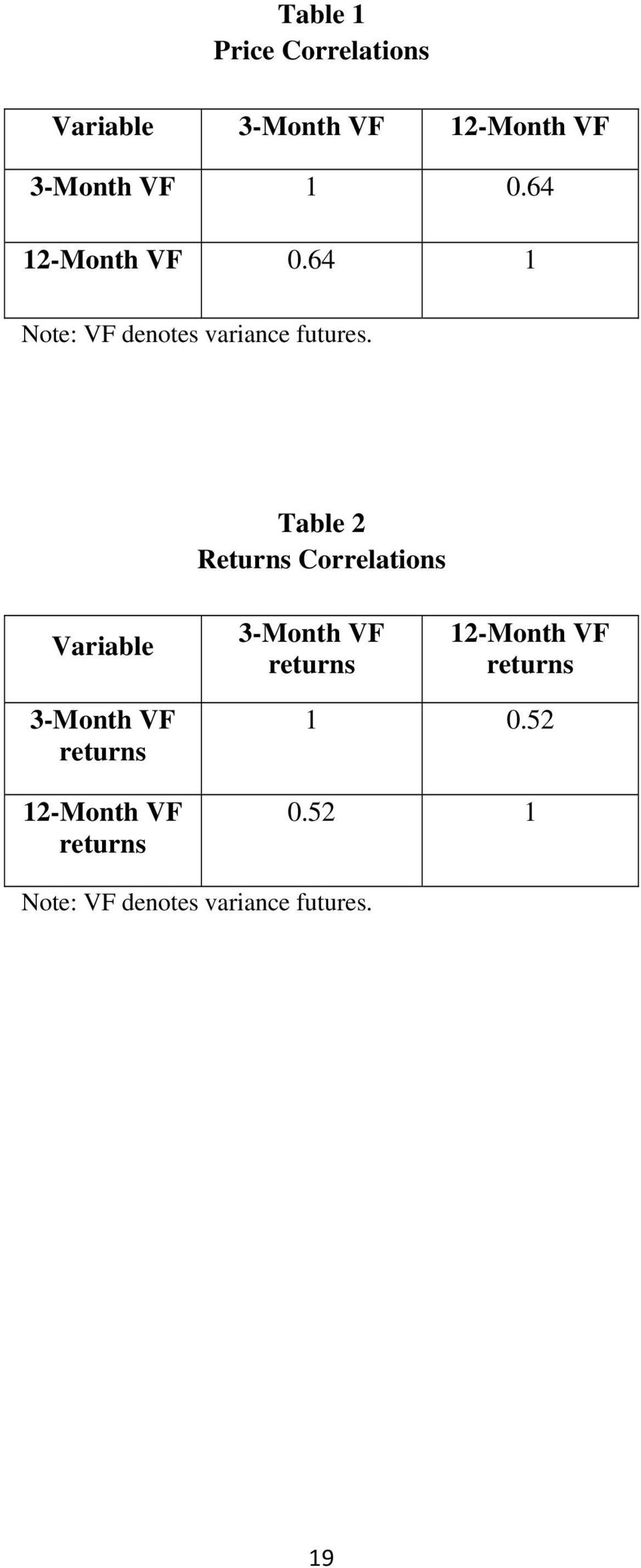 Table 2 Returns Correlations Variable 3-Month VF returns 12-Month VF